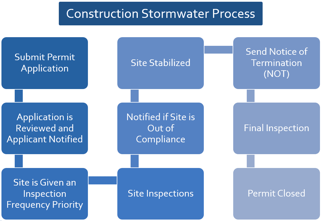 Construction Flow Chart