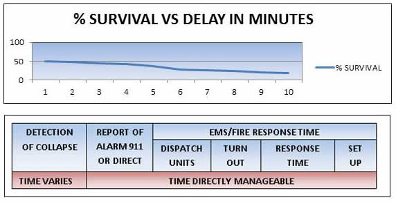 Cardiac Response time graph and survival times