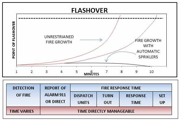 Flashover graph and fire response times